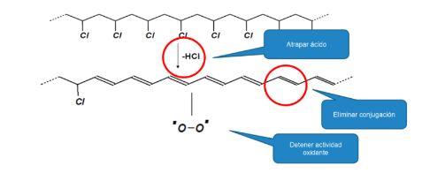 Dehidrocloración